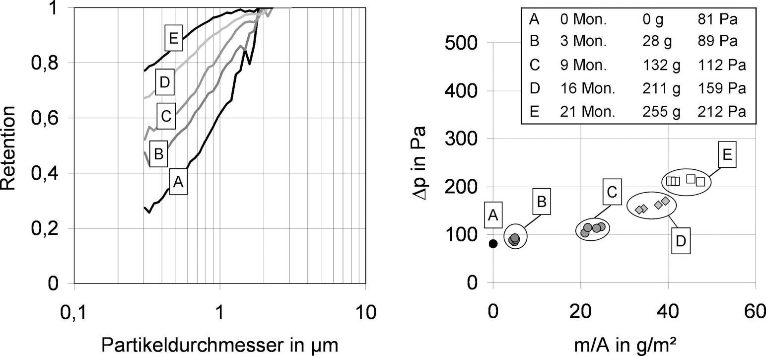 Bild 5. F7-Taschenfilter (Synthetikfasermaterial mit Nanofasern ohne Elektretwirkung), links: Effizienzen bei Beladung mit Außenluft, rechts: Druckverlust als Funktion der Staubmasse bezogen auf die Filterfläche. Quelle: IUTA/Uni Duisburg/Essen