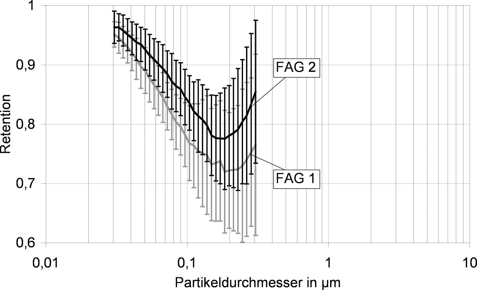 Bild 8. Ermittelte Fraktionsabscheidegrade: Parameter das ausgewählte Zeitintervalle für Reingas- und Rohgasmessung. Quelle: IUTA/Uni Duisburg/Essen
