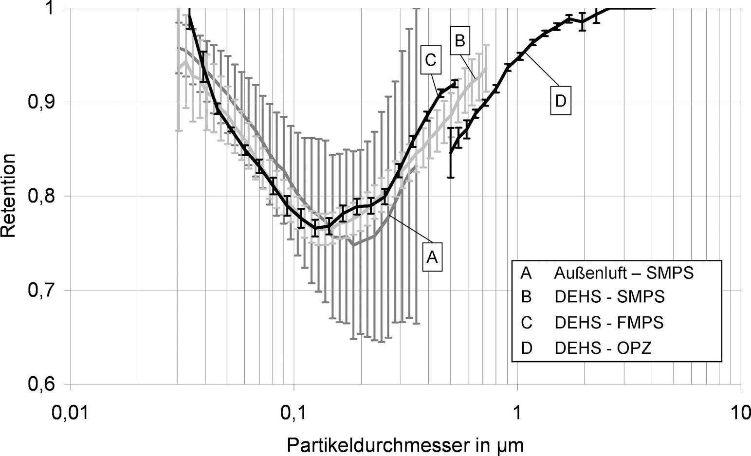 Bild 9. F9-Kassettenfilter (Glasfaser): Fraktionsabscheidegrad bei einer Außenluftexposition des Filters im Normprüfkanal nach DIN EN779 im Vergleich zu DEHS-Fraktionsabscheidegraden. Quelle: IUTA/Uni Duisburg/Essen