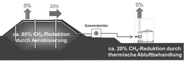 Bild1. Vollständige Emissionsreduzierung durch die Deponiebelüftung und Hochtemperaturoxidation zur Abluftbehandlung. Quelle: IFAS
