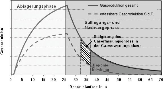 Bild2. Handlungsbedarf zum Klimaschutz: Entwicklung der Deponiegasproduktion, Steigerung des Gaserfassungsgrades und anschließende Deponiebelüftung in der Stilllegungs- und Nachsorgephase. Quelle: IFAS