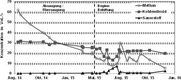 Bild4. Deponie Bornum: Entwicklung der Gaszusammensetzung im Deponiekörper infolge der Deponiebelüftung. Quelle: IFAS