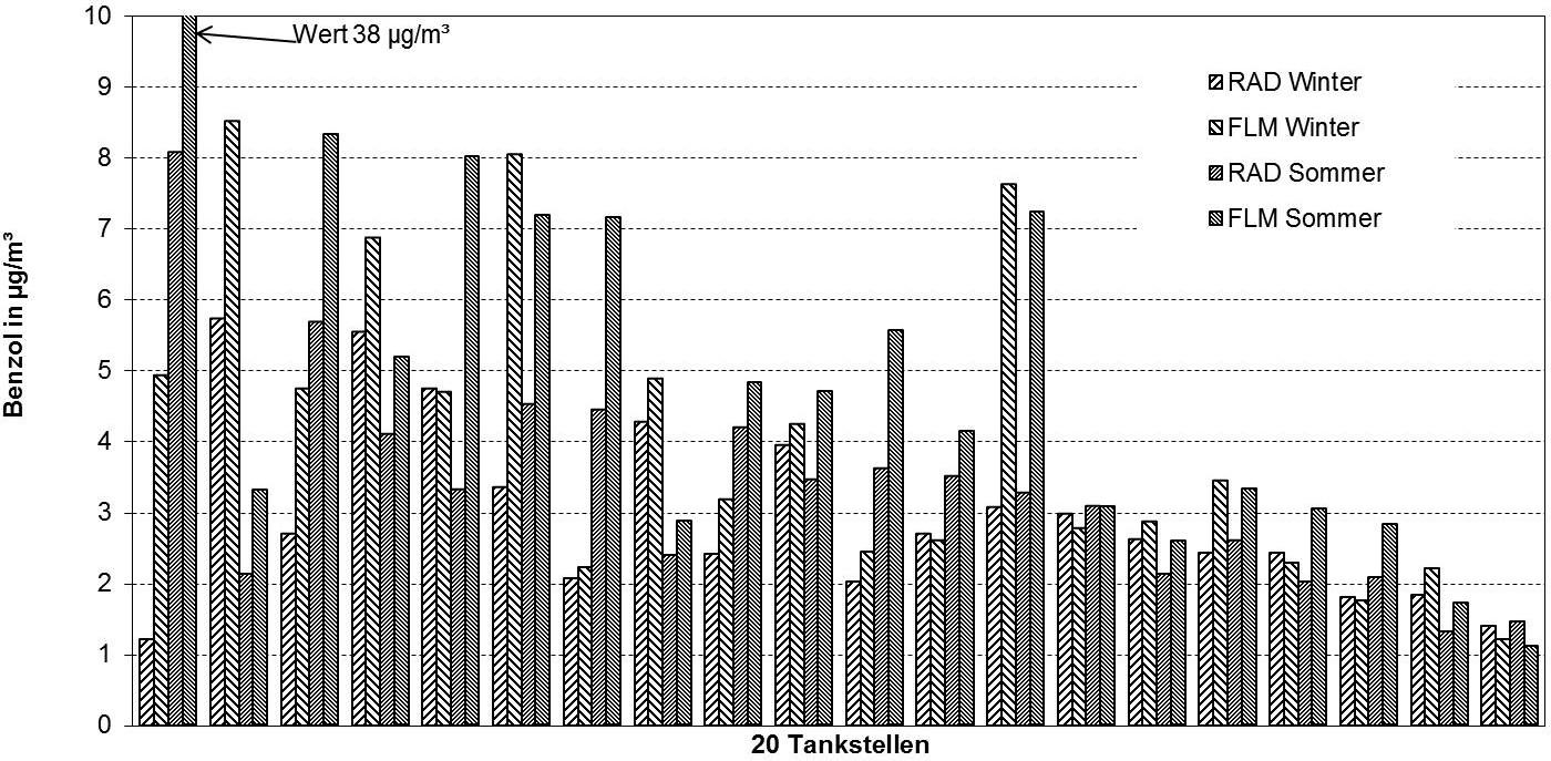 Bild 1. Benzolmessergebnisse mittels RAD-(Radiello®) und FLM(Röhrchen)-Sammler in den Verkaufsräumen im Winter und im Sommer. Quelle: Bayerisches Landesamt für Gesundheit und Lebensmittelsicherheit