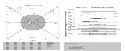 Bild 2. Vergleich zwischen Modellierung und Messung für NO2 in Form des Target-Diagramms (links) und des Diagramms mit der zusammenfassenden Statistik (rechts) als Ergebnis der Auswertung des vorgeschlagenen Delta-Tools. Die Punkte zeigen das Ergebnis an den einzelnen Messstationen. Quelle: UBA