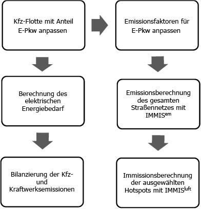 Bild 1. Flussdiagramm der Untersuchungsmethodik. Quelle: Matzarakis