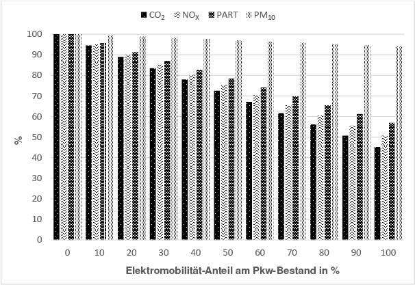 Bild 3. Kfz-Emissionen der gesamten Berliner Flotte im Jahr 2015 mit verschiedenen Anteilen an Elektro-Pkw. Kohlenstoffdioxid (CO2), Stickstoffoxide (NOX) und Auspuffpartikel (PART) sind reine Auspuffemissionen, Feinstaub (PM10) entsteht auch durch Reifenabrieb und Aufwirbelung. Quelle: Matzarakis