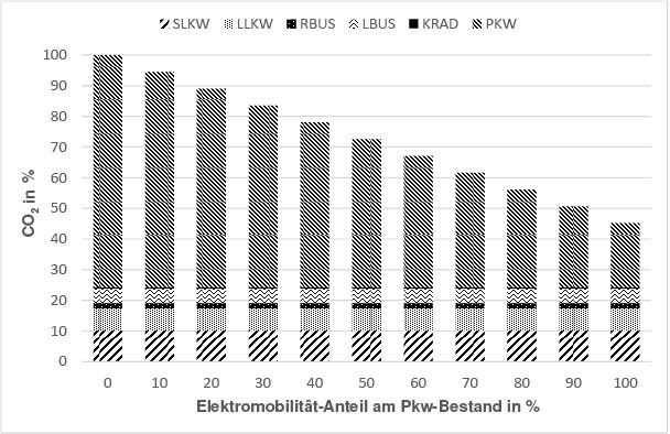 Bild 4. CO2-Emissionen der gesamten Flotte im Jahre 2015, getrennt in die Kfz-Typen schwere und leichte Nutzfahrzeuge (SLKW, LLKW), Reise- und Linienbusse (RBUS, LBUS), Krafträder (KRAD) und Pkw. Quelle: Matzarakis