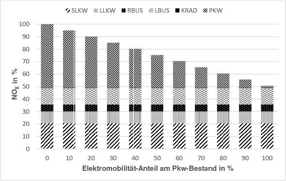 Bild 5. NOX-Emissionen der gesamten Flotte im Jahr 2015 getrennt in schwere und leichte Nutzfahrzeuge (SLKW, LLKW), Reise- und Linienbusse (RBUS, LBUS), Krafträder (KRAD) und Pkw. Quelle: Matzarakis