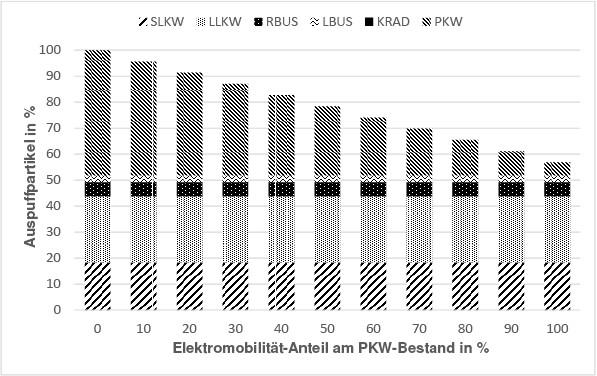 Bild 6. Auspuffpartikelemissionen der gesamten Flotte im Jahr 2015 getrennt in schwere und leichte Nutzfahrzeuge (SLKW, LLKW), Reise- und Linienbusse (RBUS, LBUS), Krafträder (KRAD) und Pkw. Quelle: Matzarakis