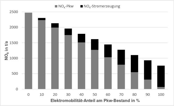 Bild 8. NOx-Bilanz der Elektromobilitätsszenarien. Die NOx-Emissionen der Pkw und der Stromerzeugung für die Elektro-Pkw sind gestapelt dargestellt. Quelle: Matzarakis