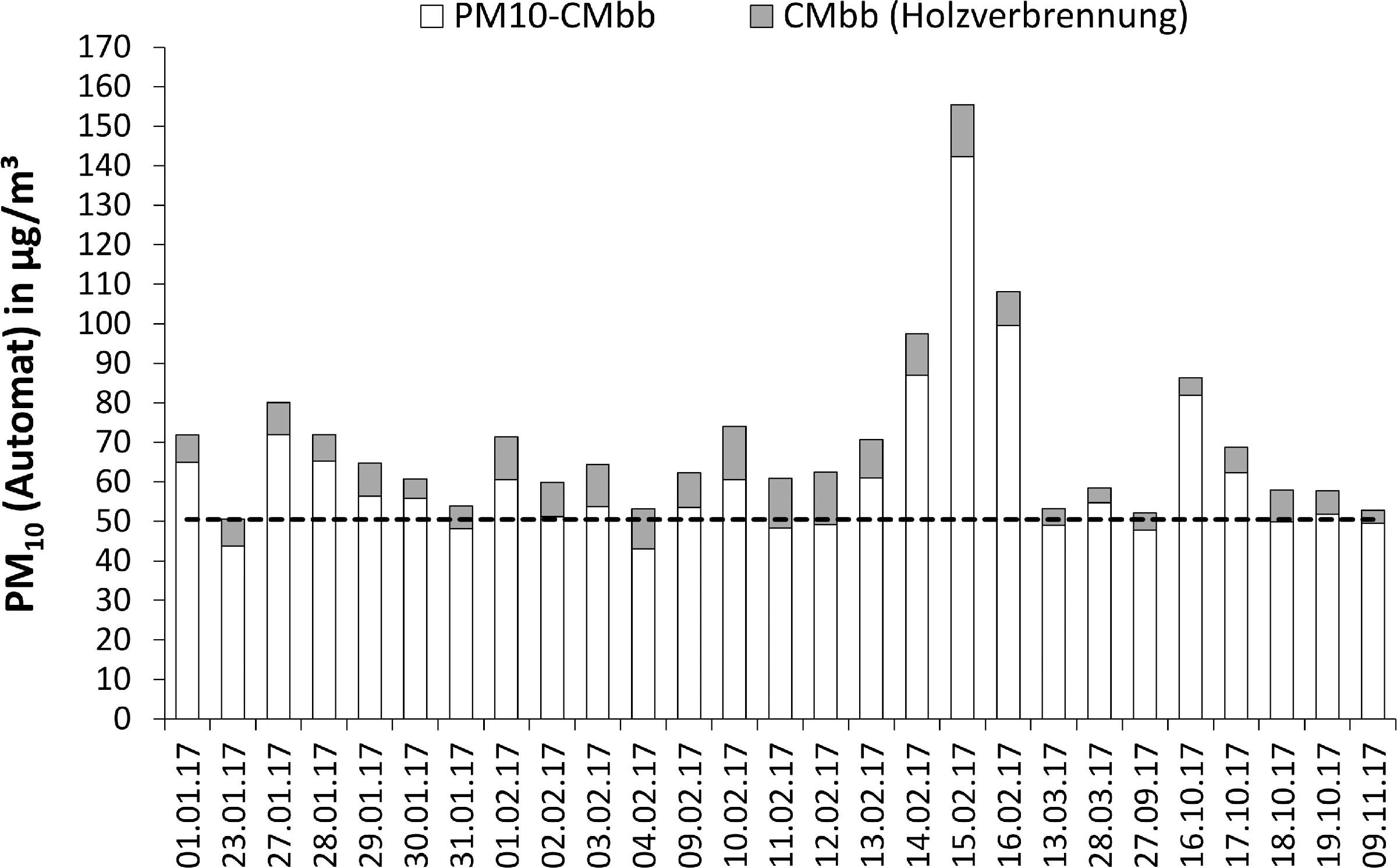 Bild 4. Tage mit PM10-Überschreitungen (PM10 > 50µg/m³) und der jeweils berechnete Holzverbrennungsanteil CMbb aus den AE33-Messungen im Zeitraum 1.1.2017 bis 31.12.2017 an der Messstation Frankfurter Allee. Quelle: TU Berlin