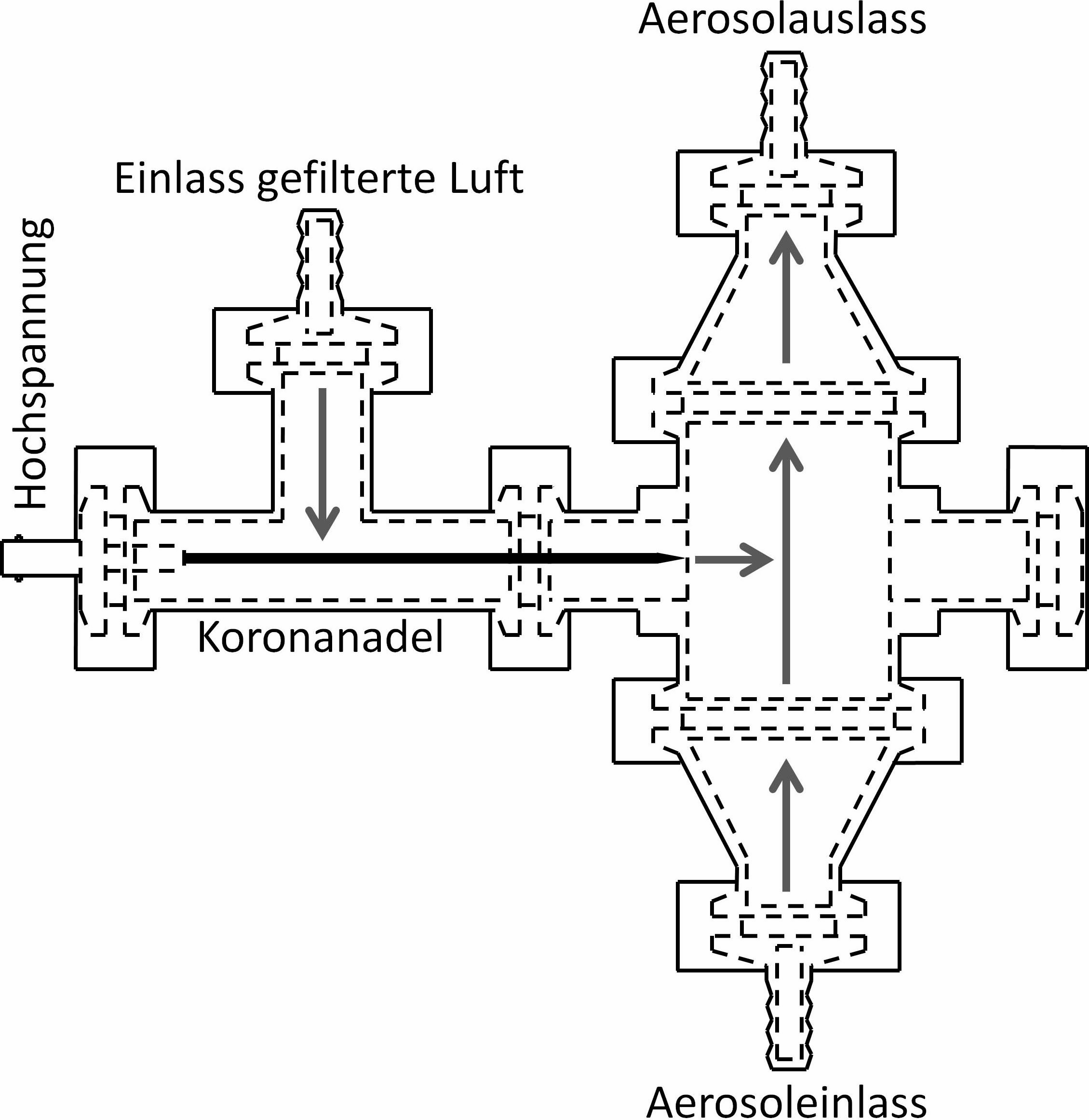 Bild 1. Schematischer Aufbau des Diffusionsaufladers. Quelle: IUTA