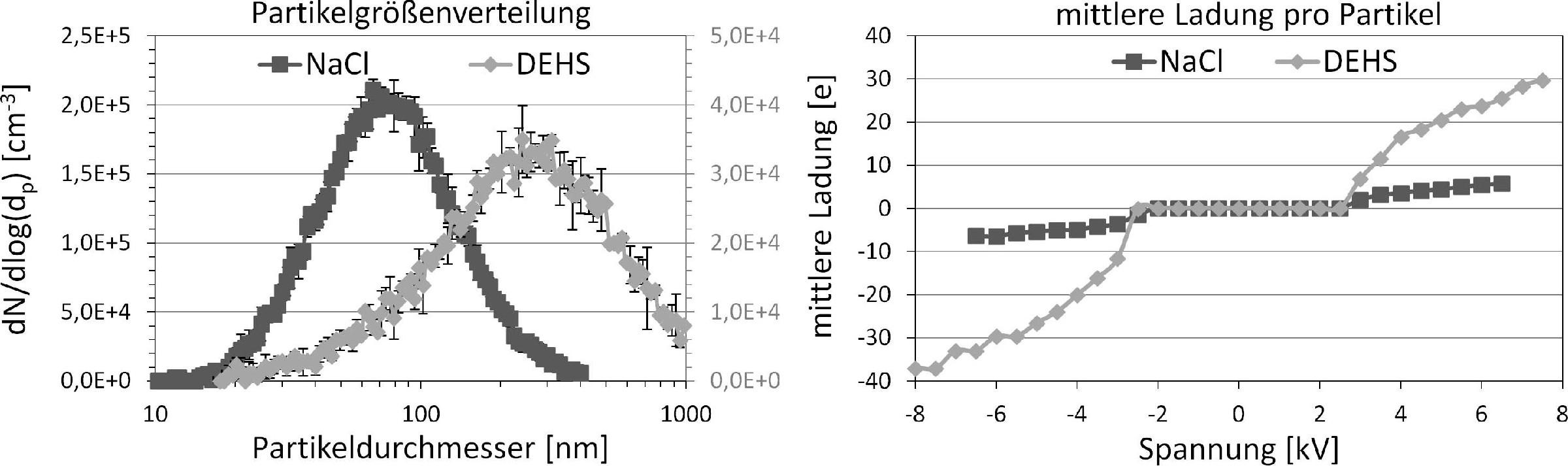 Bild 3. Anzahlgrößenverteilung und mittlere Ladung pro Partikel in Abhängigkeit der am Diffusionsauflader angelegten Spannung für NaCl- und DEHS-Aerosole. Quelle: IUTA