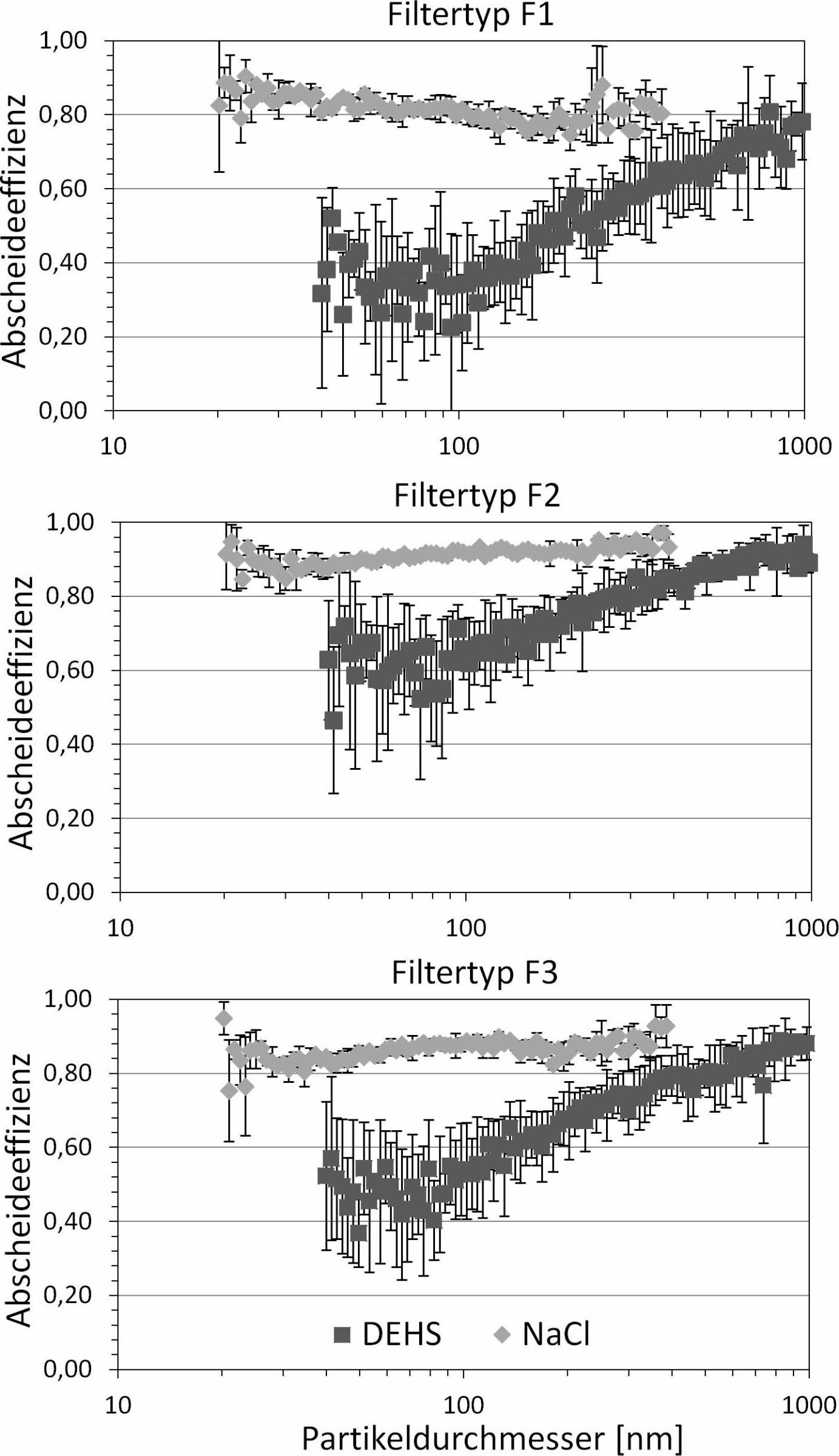 Bild 8. Fraktionsabscheidegrade der drei Filtertypen gemessen mit neutralen DEHS- bzw. NaCl-Partikeln. Quelle: IUTA