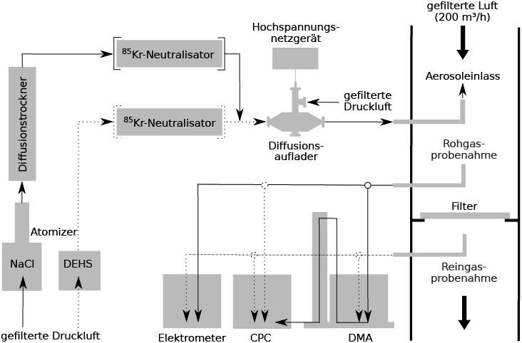 Bild 2. Schematischer Aufbau des Prüfstands zur Charakterisierung des Diffusionsaufladers und zur Filterprüfung mit NaCl- und DEHS-Aerosolen. Quelle: IUTA