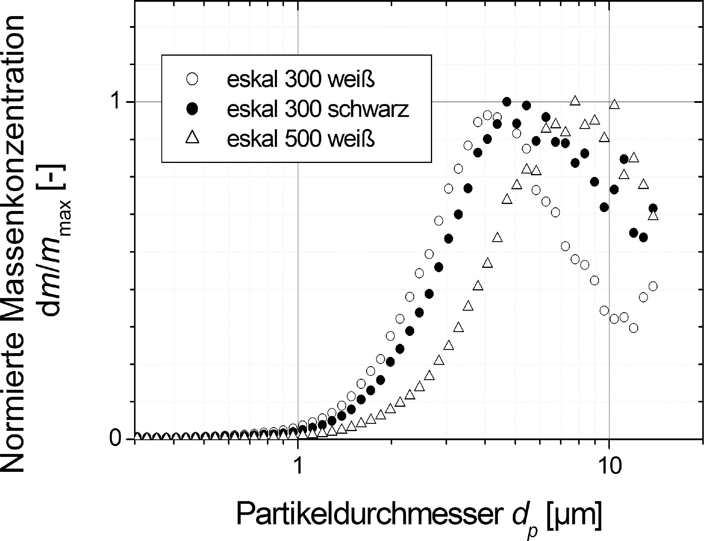 Bild 2. Normierte Massengrößenverteilungen in der Prüfkammer für eskal 300 (weiß und schwarz) sowie eskal 500 (weiß), gemessen mit dem Gerät Fidas Frog. Quelle: IUTA/IGF