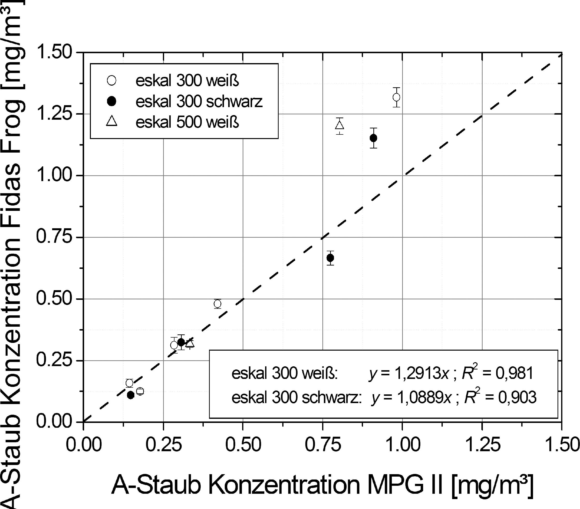 Bild 3. Korrelation der mit Fidas Frog und MPG II gemessenen A-Staub-Konzentrationen. Quelle: IUTA/IGF