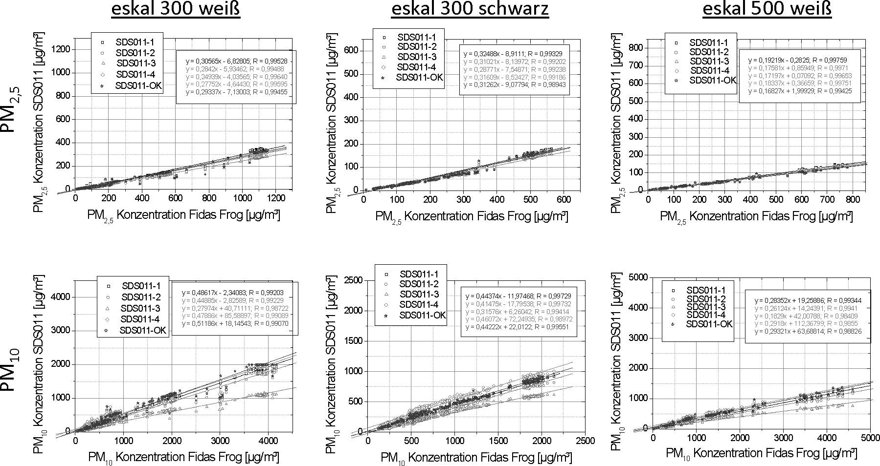 Bild 4. Korrelation der mit den SDS011-Sensoren und dem Fidas Frog gemessenen PM2,5- (oben) und PM10-Konzentrationen (unten) für eskal 300 weiß (links), eskal 300 schwarz (Mittel) und ekal 500 weiß (rechts). Quelle: IUTA/IGF