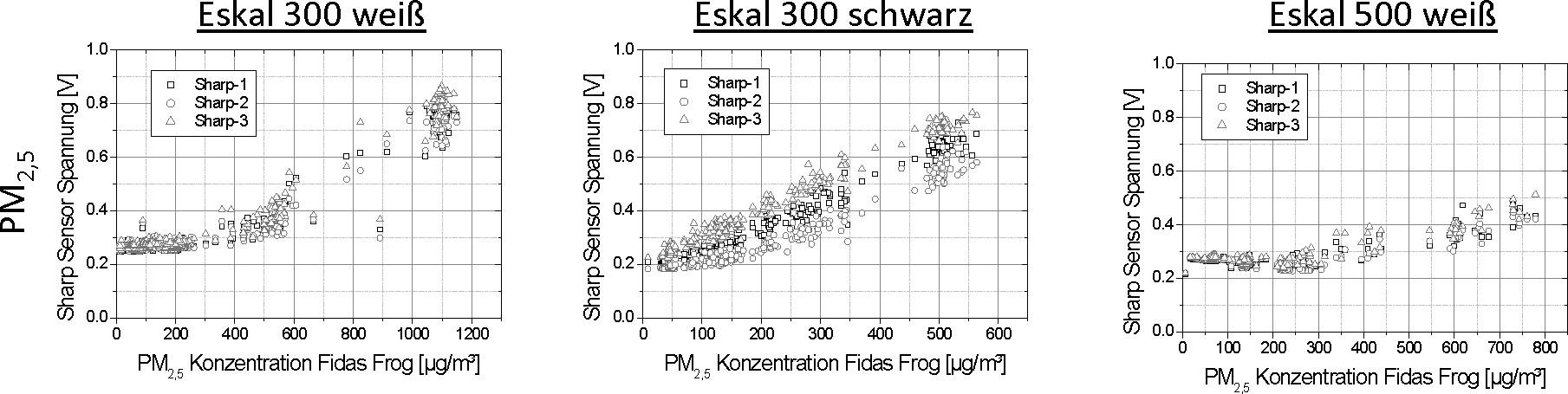 Bild 5. Sensorspannung des Sharp GP2Y1010AU0F als Funktion der mit dem Fidas Frog gemessenen PM2,5-Konzentrationen. Quelle: IUTA/IGF