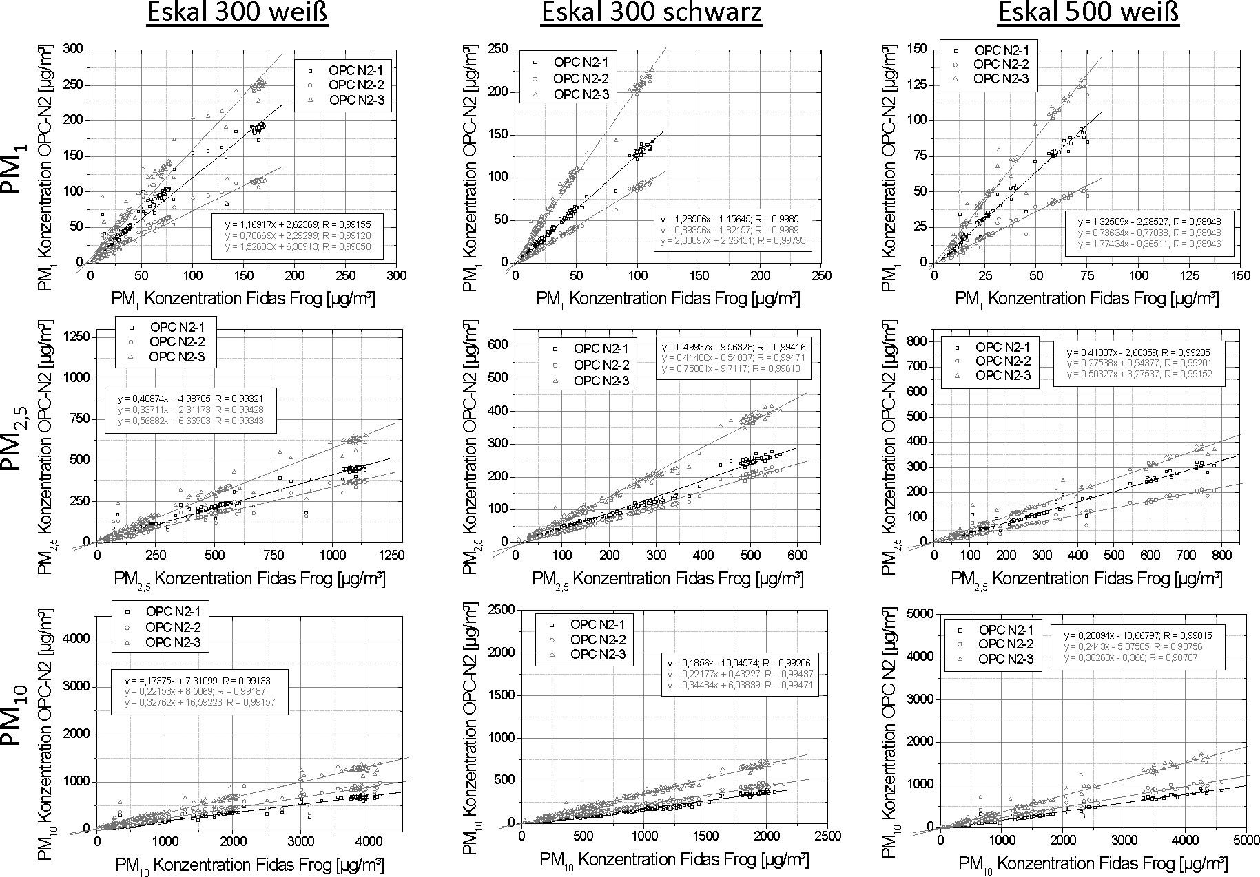 Bild 6. Korrelation der mit den Alphasense OPC-N2 und dem Fidas Frog gemessenen PM1 (oben), PM2,5 (Mitte) und PM10 (unten) Konzentrationen. Quelle: IUTA/IGF