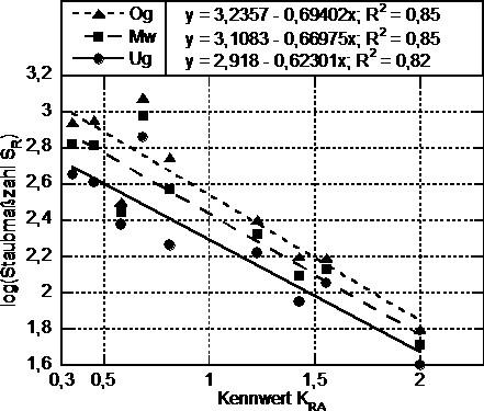 Bild 4. Darstellung der logarithmierten Staubmaßzahl für die Untergrenze (Ug), den Mittelwert (Mw) und die Obergrenze (Og) bezogen auf den Kennwert KRA für die Rotationsapparatur mit der Grenzpartikelgröße von 2,9 µm; mit Angabe der entsprechenden Regressionsfunktion mit Bestimmtheitsmaß. Quelle : Bergische Universität Wuppertal
