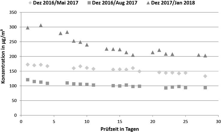 Bild 11. Formaldehydprüfungen nach DIN EN 717-1 von drei baugleichen Spanplatten (2, 2b, 2c). Quelle: BAM/UBA
