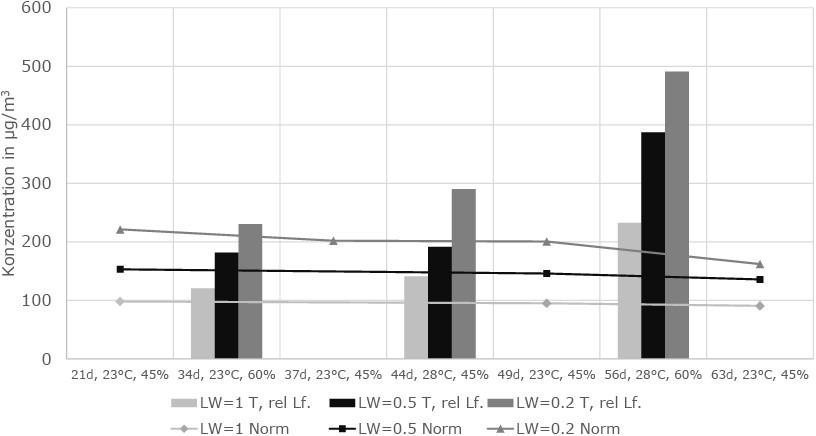 Bild 2. Formaldehydemission bei Klimaänderung für Luftwechsel 1,0; 0,5 und0,2. Quelle: BAM/UBA
