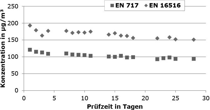 Bild 7. Verlauf der Formaldehydkonzentrationen für Spanplatte 2b (L = 1 m²/m³). Quelle: BAM/UBA