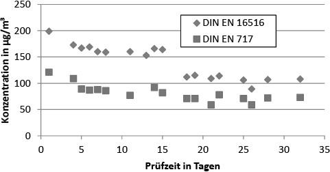 Bild 3. Verlauf der Formaldehydkonzentrationen für Spanplatte 1 (L = 1 m²/m³). Quelle: BAM/UBA