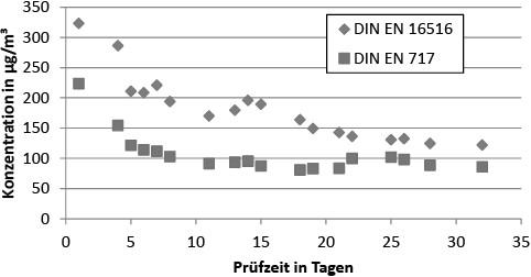 Bild 4. Verlauf der Formaldehydkonzentrationen für Multiplexplatte (L = 1 m²/m³). Quelle: BAM/UBA