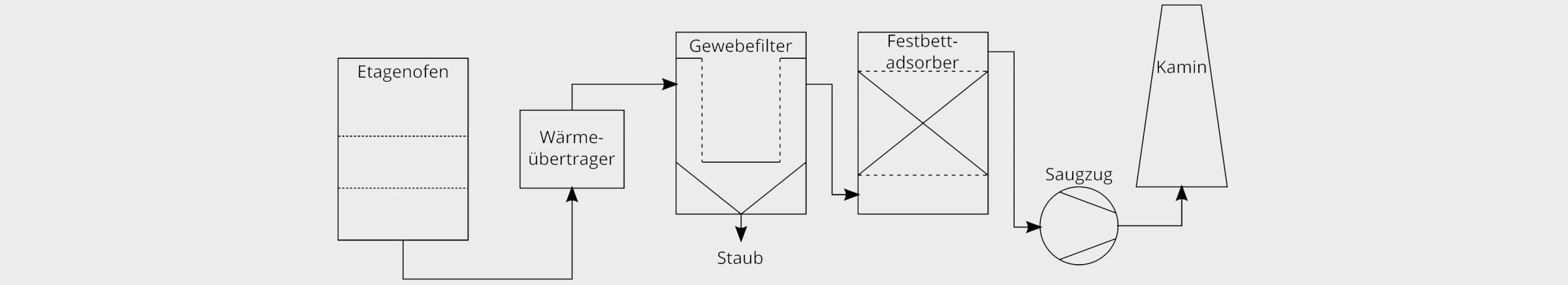 Bild 1. Verfahrensschema eines Krematoriums mit Festbettfilter. Bild: Technische Universität Dresden