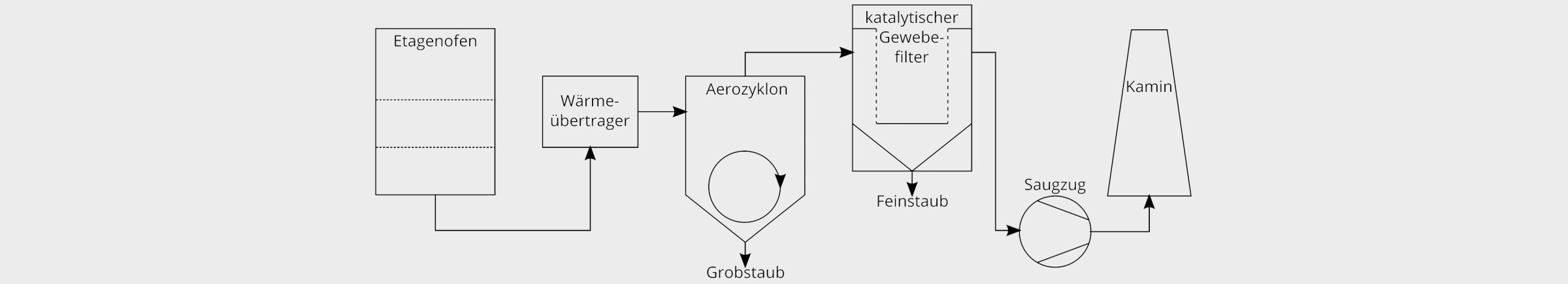 Bild 2. Verfahrensschema eines Krematoriums mit katalytischen Filterschläuchen. Bild: Technische Universität Dresden