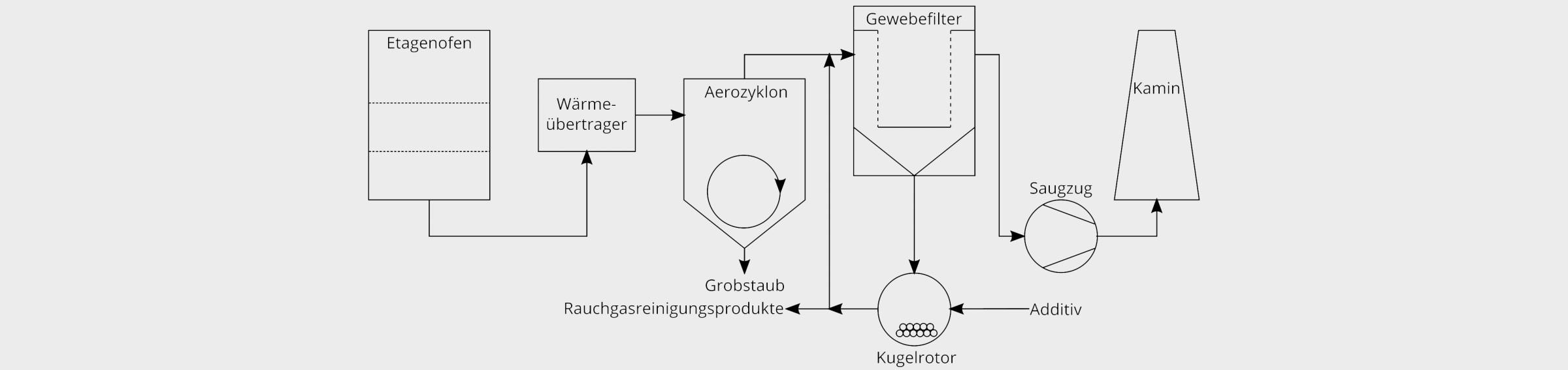 Bild 3. Verfahrensschema eines Krematoriums mit Flugstromverfahren. Bild: Technische Universität Dresden