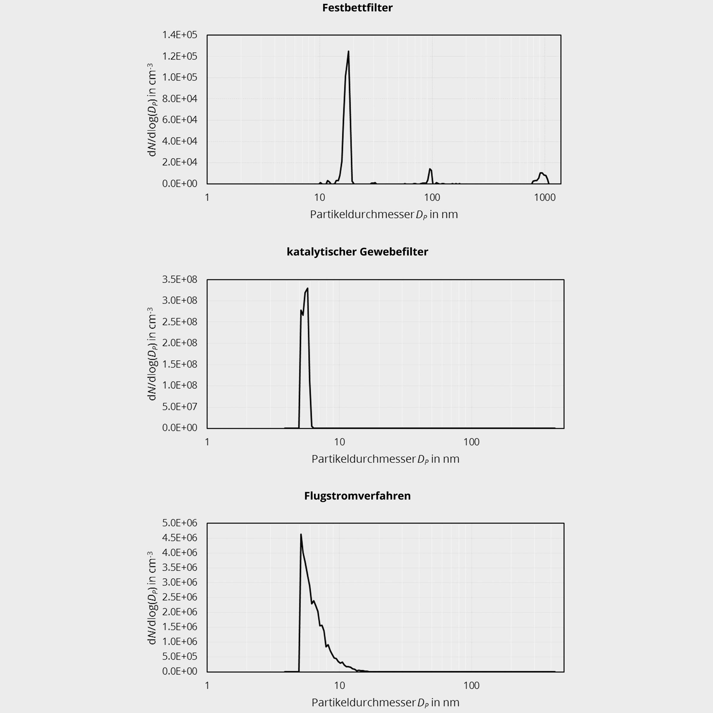 Bild 6. Beispielhafte Partikelgrößenverteilungen für die drei Verfahrensvarianten.  Bild: Technische Universität Dresden