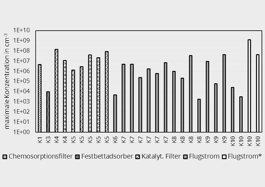 Bild 8. Gegenüberstellung der maximalen UFP-Konzentrationen aller Krematorien.  Bild: Technische Universität Dresden