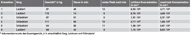 Tabelle 1. Ergebnis der Untersuchung zum Einfluss des Sarges auf die entstehenden UFP-Konzentrationen im Reingas in einem Krematorium mit Flugstromverfahren.
