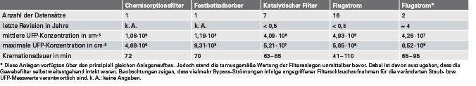 Tabelle 2. Gegenüberstellung der Messergebnisse aller Krematorien.