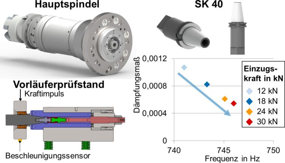 Eine gebräuchliche Schnittstelle für den automatischen Werkzeugwechsel ist der Steilkegel (SK) nach DIN ISO 7388: Zu sehen sind der Vorläuferprüfstand sowie‧ Ergebnisse von Voruntersuchungen. Bild: WZL