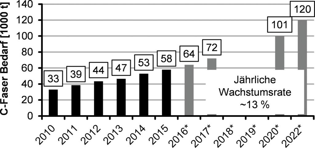 Bild 1. Wachstumsprognose des globalen Bedarfs an Carbonfasern (*Schätzungen), nach [4]. Bild: ITA, RWTH Aachen