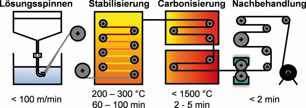 Bild 3. Schematische Darstellung der Prozesskette zur Carbonfaserherstellung. Bild: ITA, RWTH Aachen