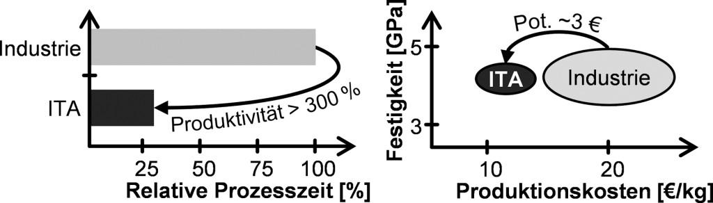 Bild 4. Erzielte Ergebnisse bei einer Stabilisierungszeit von 22 Minuten. Bild: ITA, RWTH Aachen