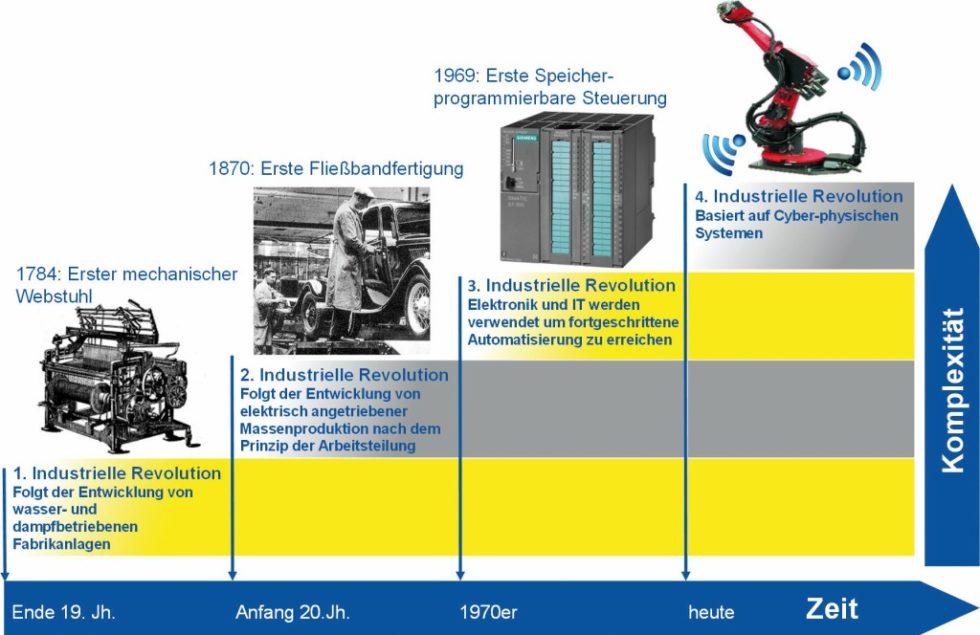 Bild 1. Die vier Stufen der industriellen Revolution [3]. Bild: ITA, RWTH Aachen