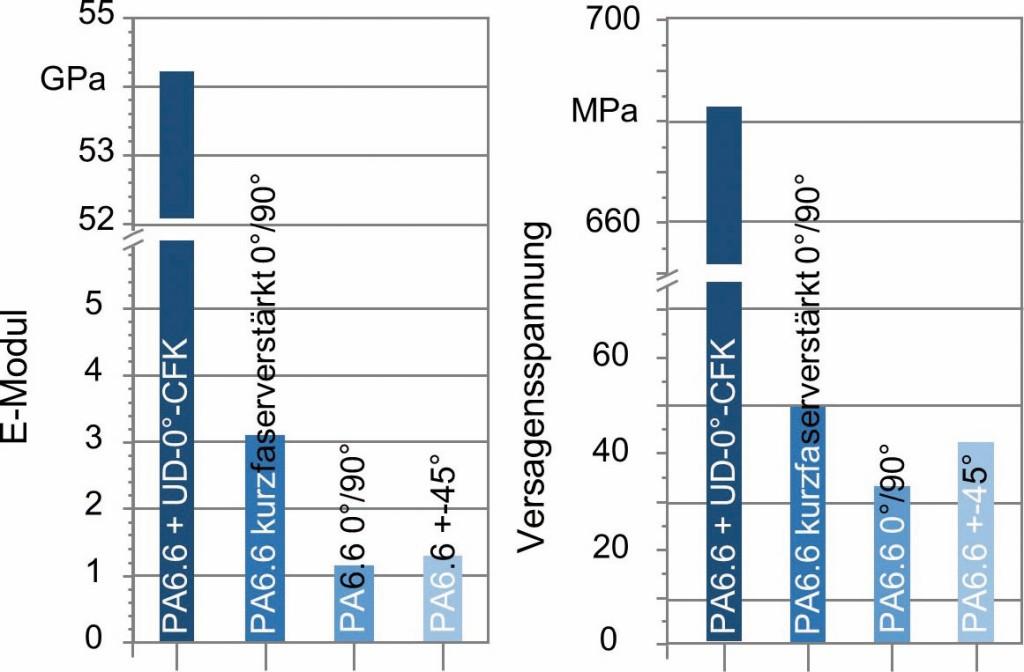 Bild 2. E-Modul und Versagensspannung von Nylon (PA6.6) für verschiedene Faserverstärkungstypen und Druckrichtungen (0°/±45°/90°). Bild: CFK Nord
