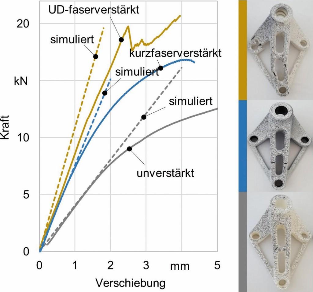 Bild 6. Vergleich experimentell und simulativ ermittelter Kraft-Weg-Diagramme der belasteten Labormuster. Bild: CFK Nord