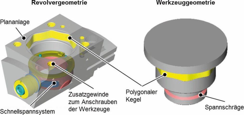Versuchsaufbau zur Außenbearbeitung mit axial angeordneten Wegsensoren. Bild: WZL
