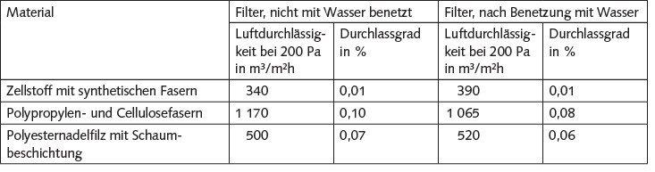 Tabelle. Durchlassgrade und Luftdurchlässigkeiten von Filtermaterialien – vor und nach Benetzung mit Wasser.