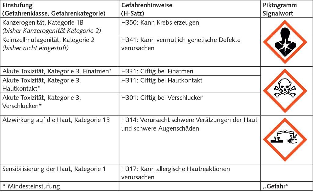 Tabelle 1. Einstufung und Kennzeichnung von Formaldehyd. Quelle: IFA