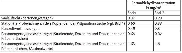 Tabelle 10. Ergebnisse (arithmetische Mittelwerte) der vergleichenden Untersuchungen zur Luftführung. Quelle: IFA