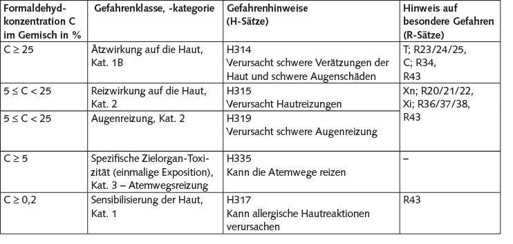 Tabelle 2. Stoffspezifische Konzentrationsgrenzen für die Einstufung und Kennzeichnung von formaldehydhaltigen Gemischen nach Verordnung (EU) 605/2014. Quelle: IFA