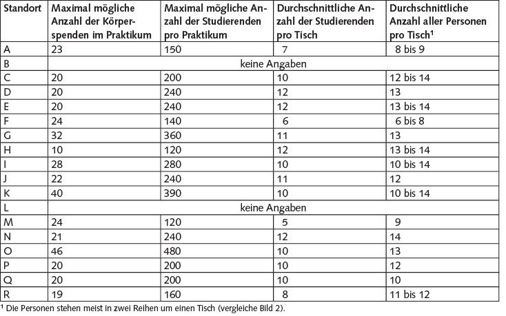 Tabelle 3. Kennzahlen zum anatomischen Praktikum.